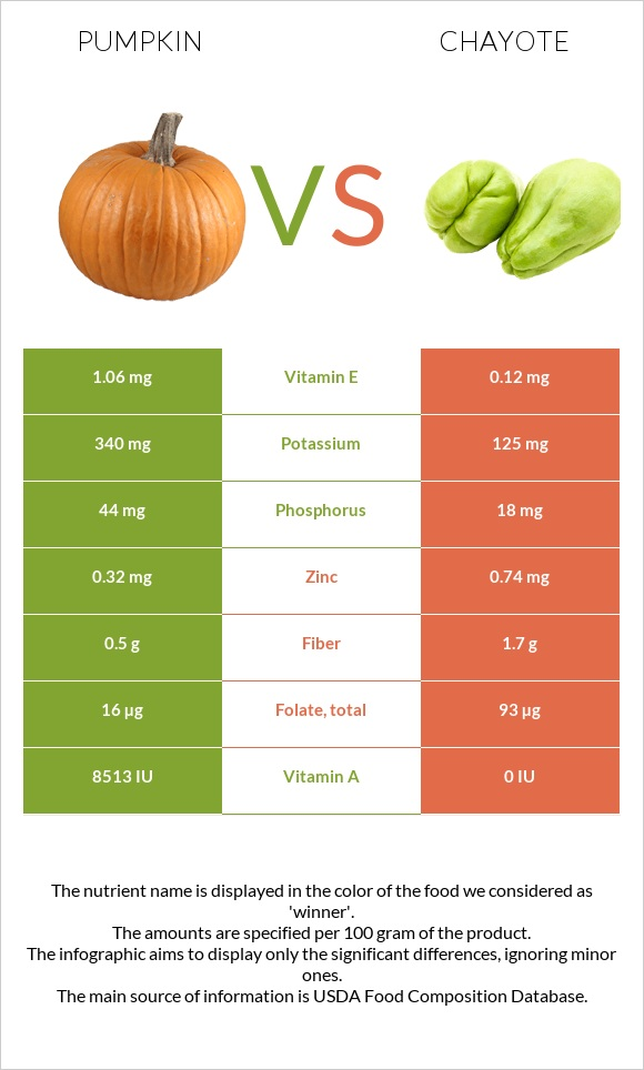 Pumpkin vs Chayote infographic