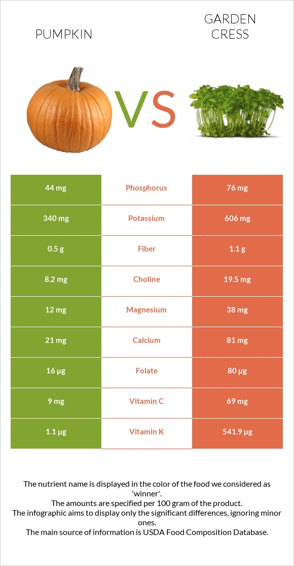 Pumpkin vs Garden cress infographic