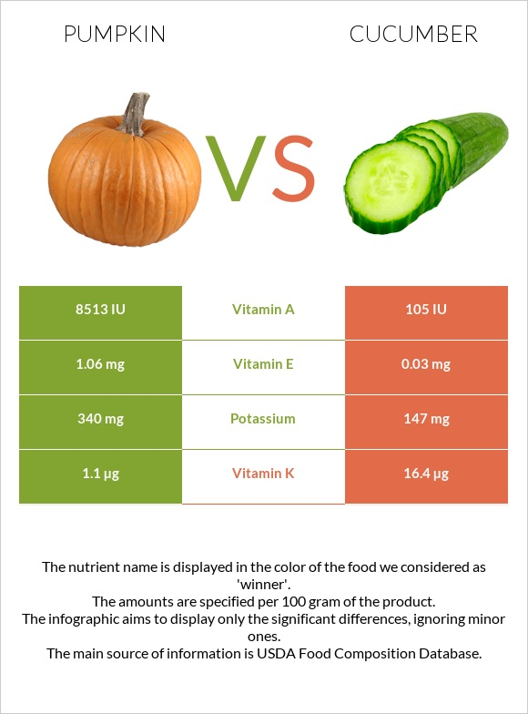 Pumpkin vs Cucumber infographic