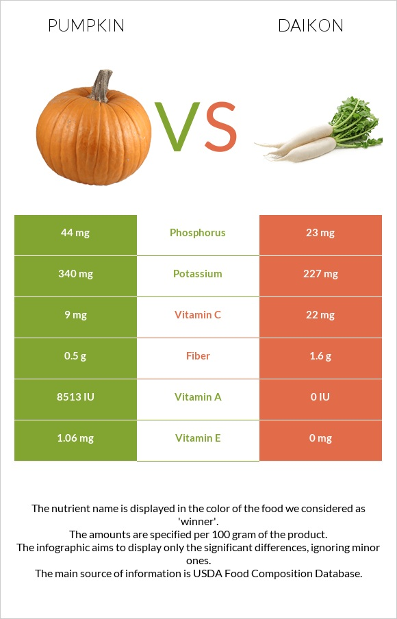 Pumpkin vs Daikon infographic