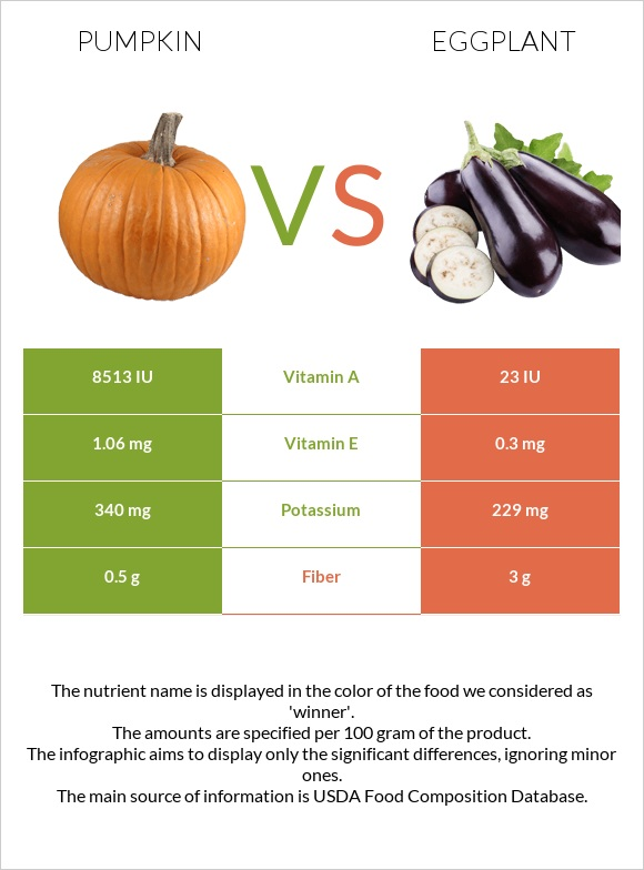 Pumpkin vs Eggplant infographic