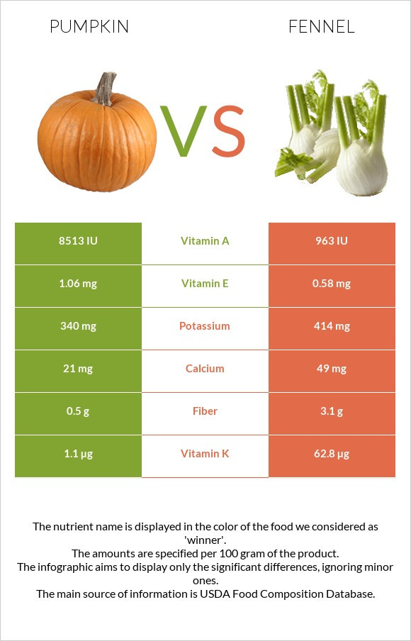 Pumpkin vs Fennel infographic