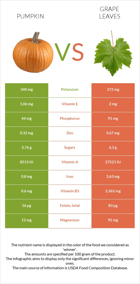 Pumpkin vs Grape leaves infographic