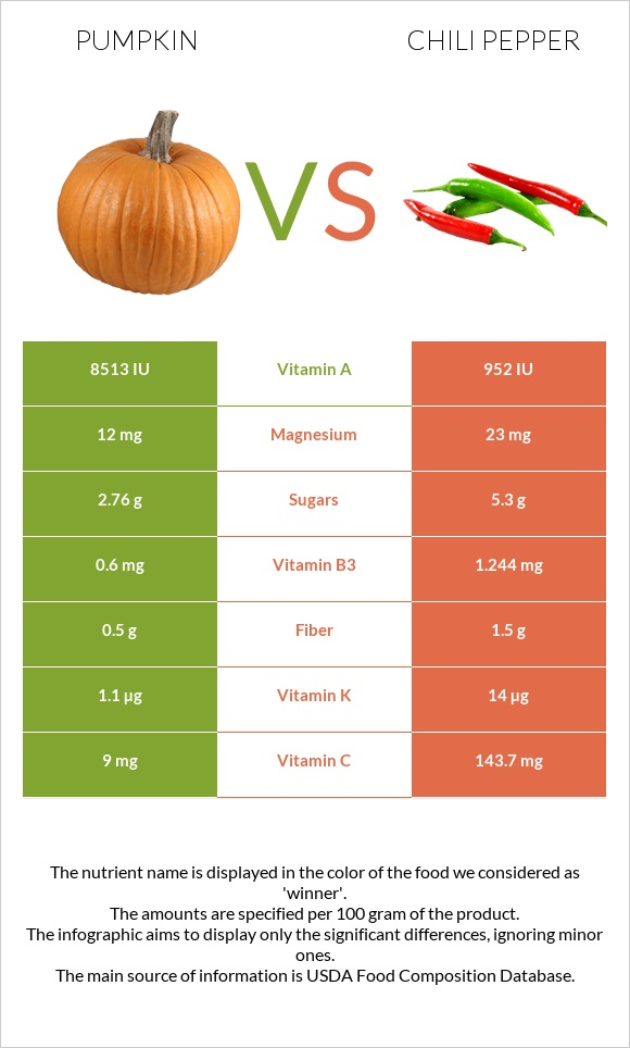 Pumpkin vs Chili pepper infographic