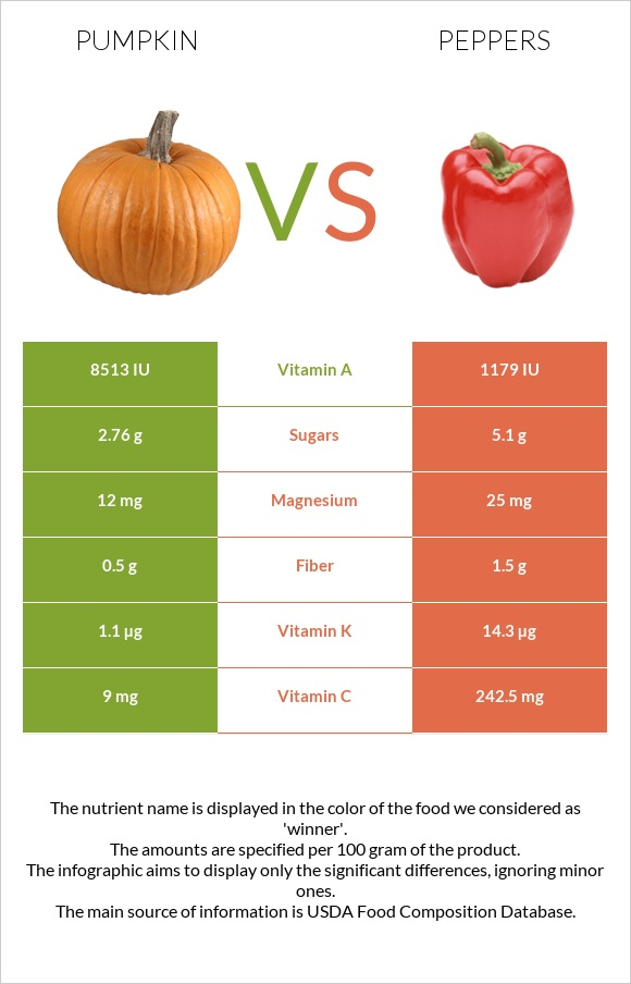 Pumpkin vs Peppers infographic
