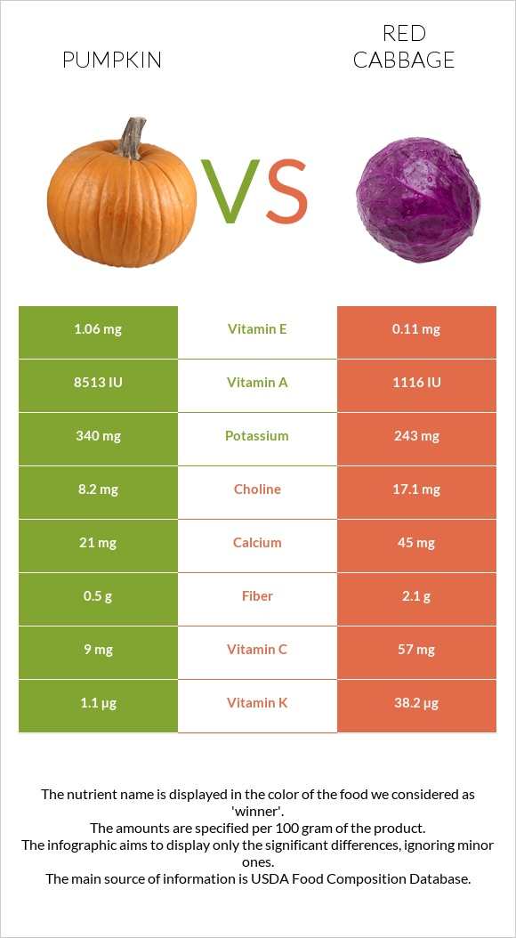 Pumpkin vs Red cabbage infographic