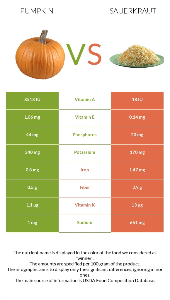 Pumpkin vs Sauerkraut infographic