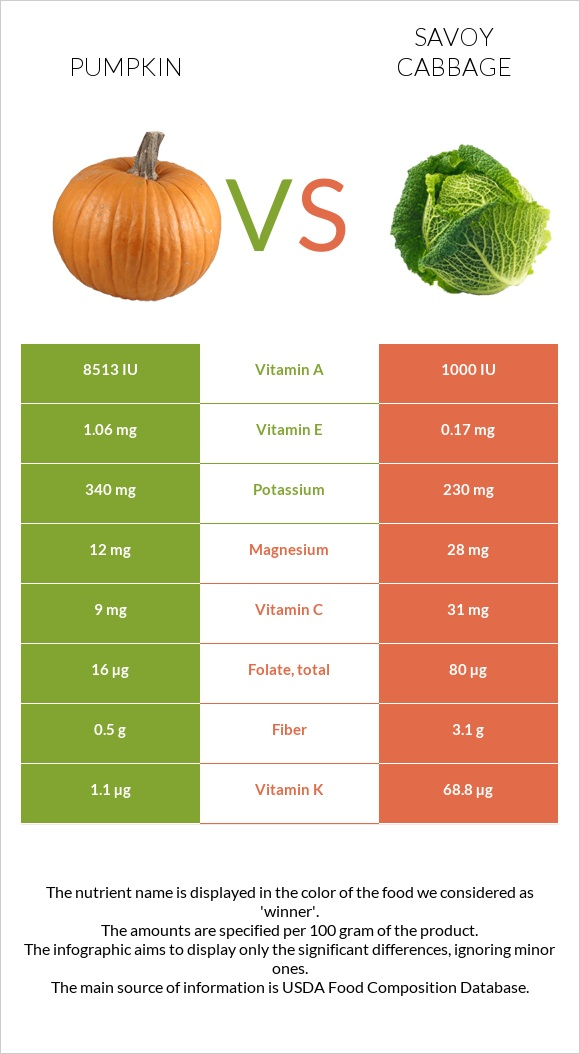 Pumpkin vs Savoy cabbage infographic