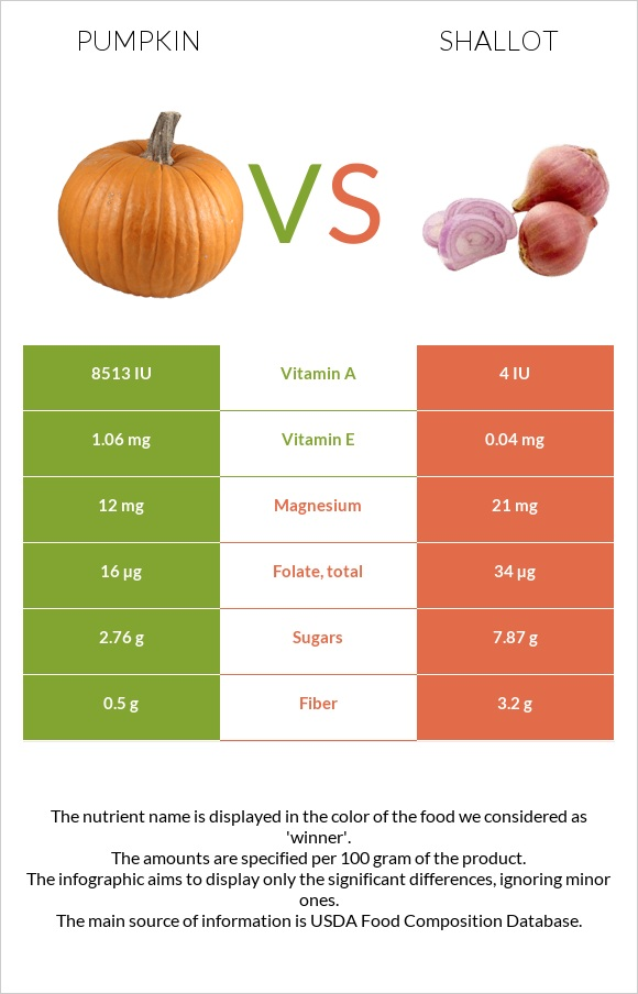 Pumpkin vs Shallot infographic