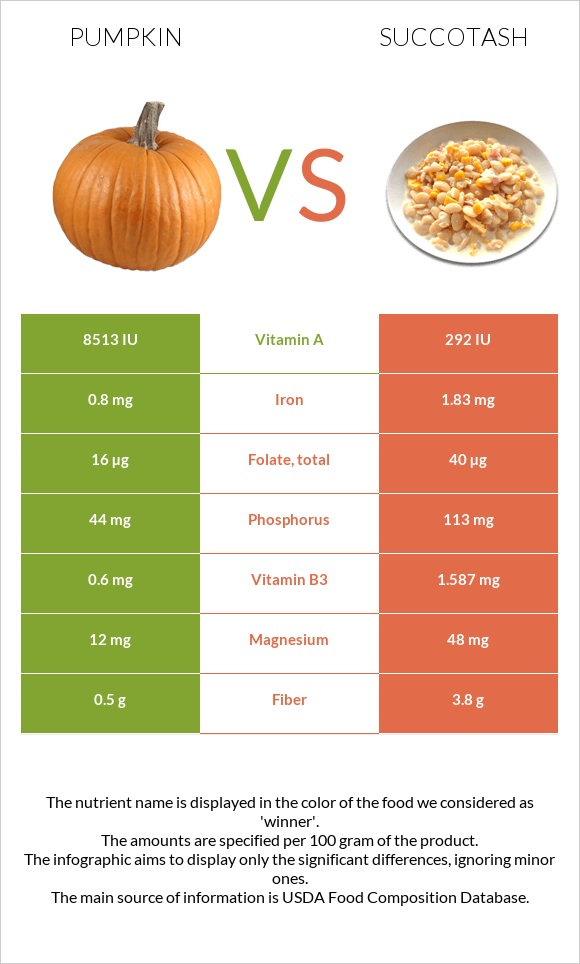 Pumpkin vs Succotash infographic