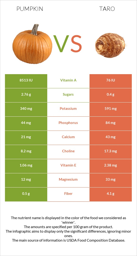 Pumpkin vs Taro infographic