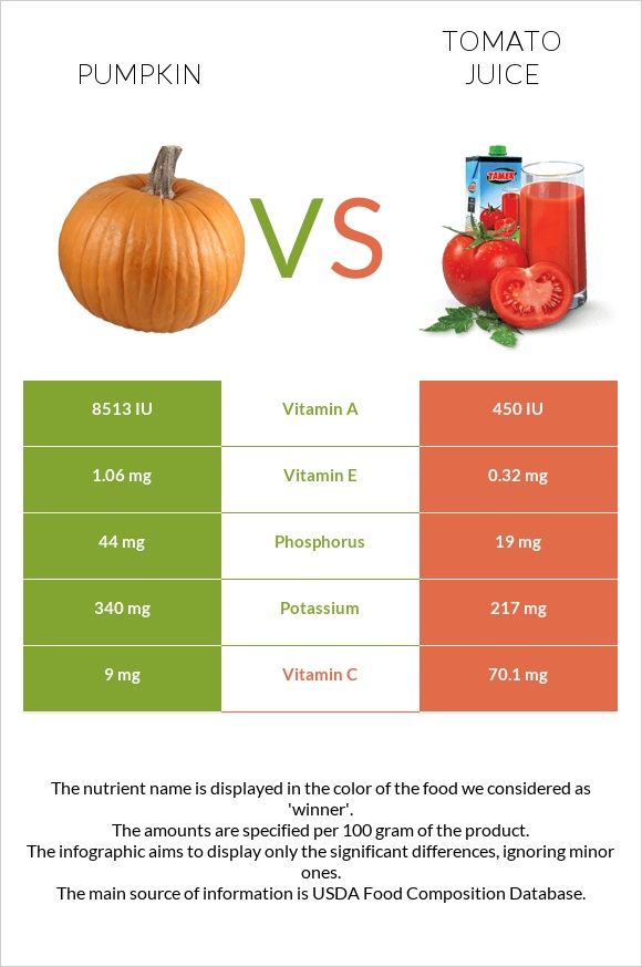 Pumpkin vs Tomato juice infographic