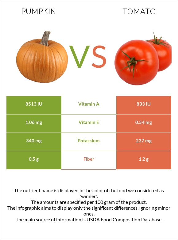 Pumpkin vs Tomato infographic