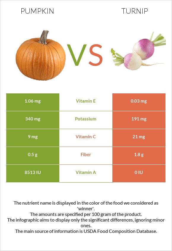 Pumpkin vs Turnip infographic