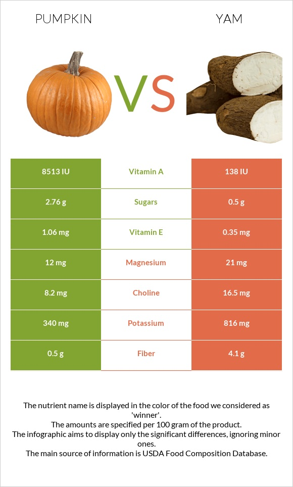 Pumpkin vs Yam infographic