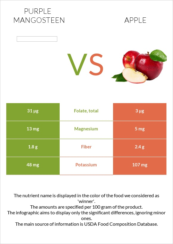Purple mangosteen vs Apple infographic