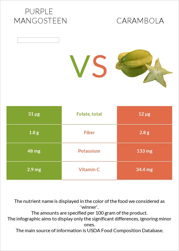 Purple mangosteen vs Carambola infographic