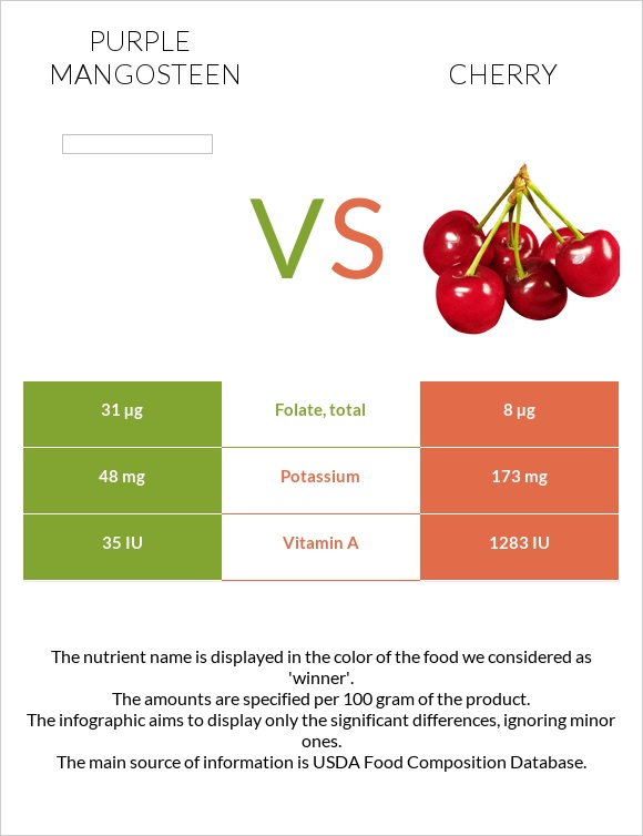 Purple mangosteen vs Cherry infographic