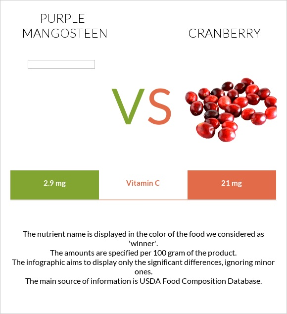 Purple mangosteen vs Cranberry infographic