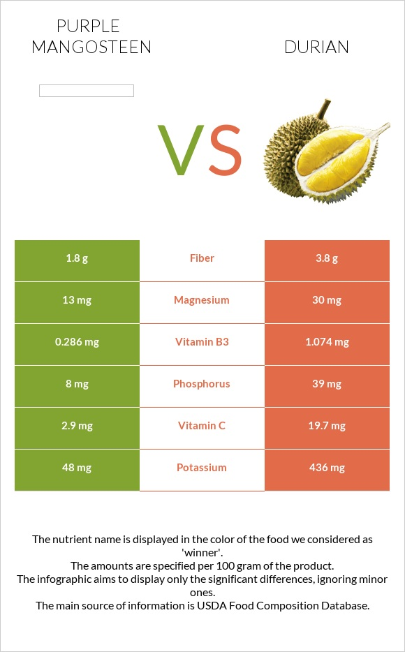 Purple mangosteen vs Durian infographic