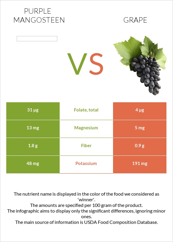 Purple mangosteen vs Grape infographic