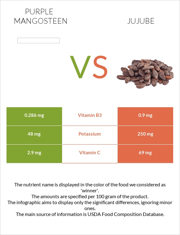 Purple mangosteen vs Jujube infographic