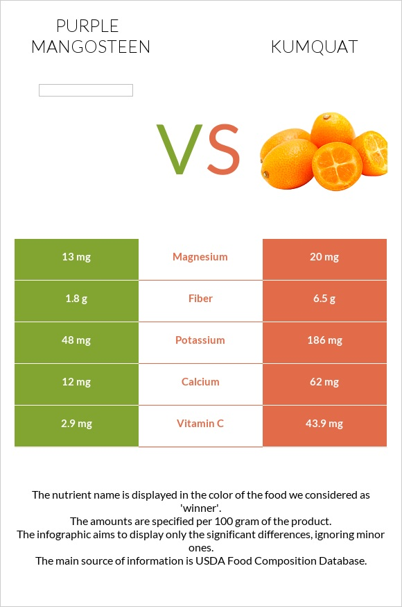 Purple mangosteen vs Kumquat infographic