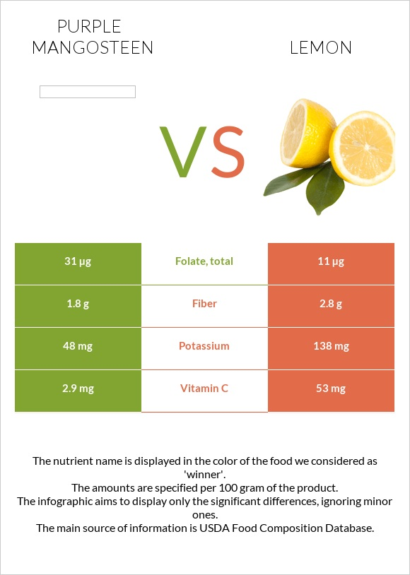 Purple mangosteen vs Lemon infographic