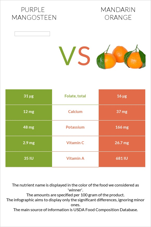 Purple mangosteen vs Mandarin orange infographic