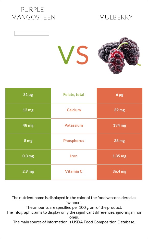 Purple mangosteen vs Mulberry infographic
