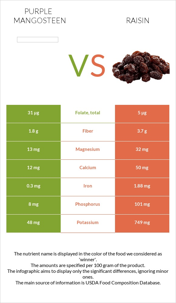 Purple mangosteen vs Raisin infographic