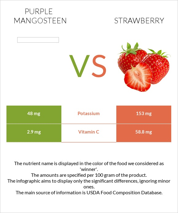 Purple mangosteen vs Strawberry infographic