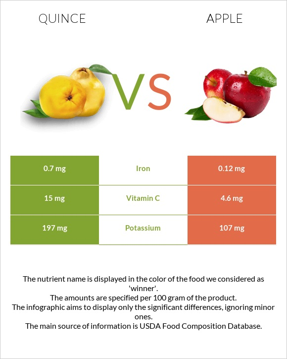 Quince vs Apple infographic