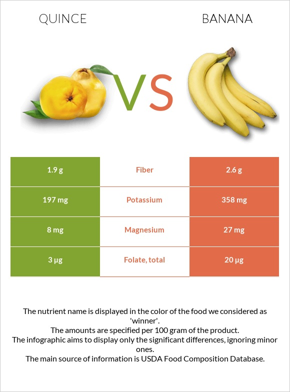 Quince vs Banana infographic