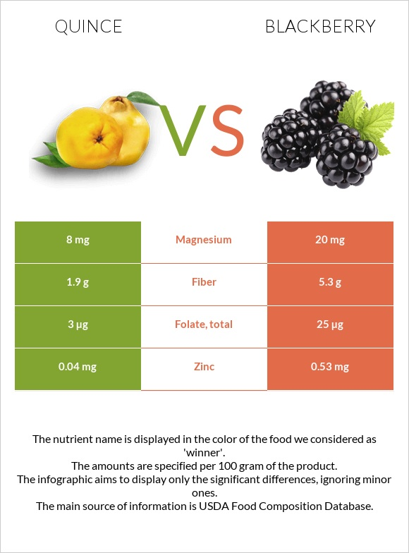 Quince vs Blackberry infographic