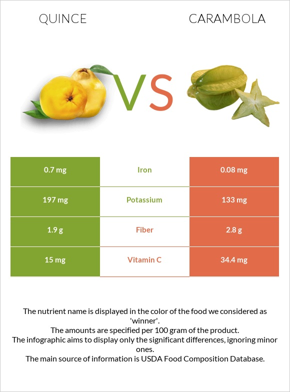 Quince vs Carambola infographic