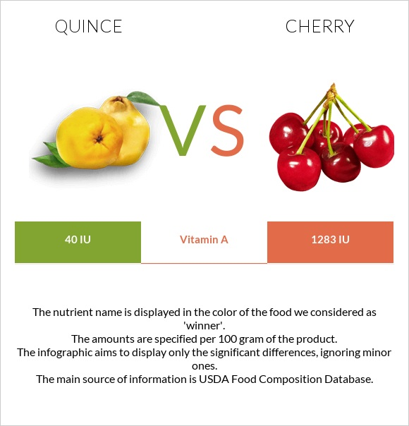 Quince vs Cherry infographic