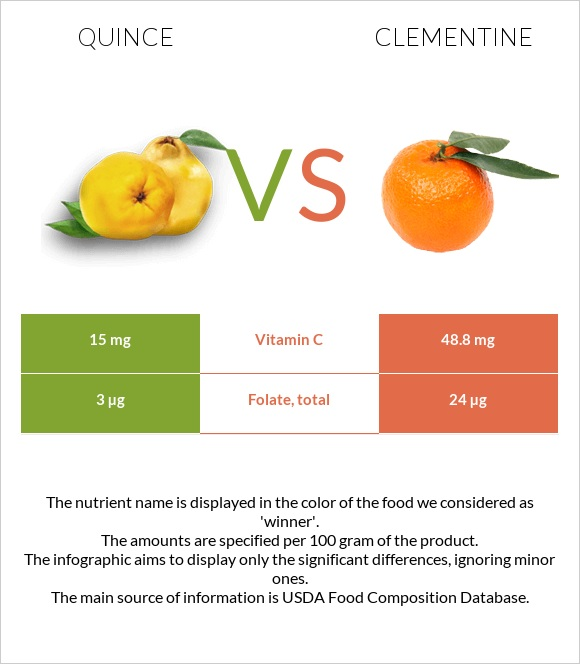 Quince vs Clementine infographic