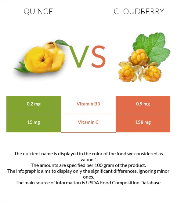 Quince vs Cloudberry infographic