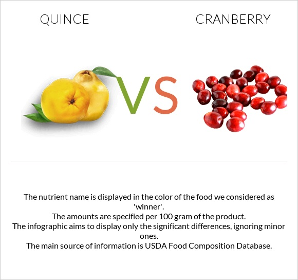 Quince vs Cranberry infographic