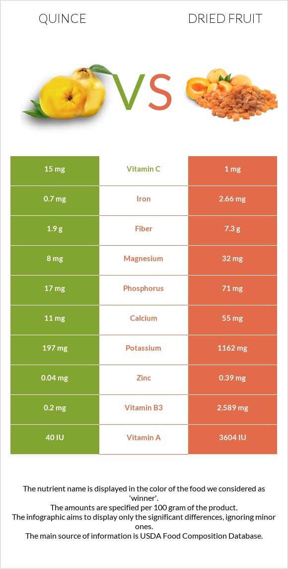 Quince vs Dried fruit infographic