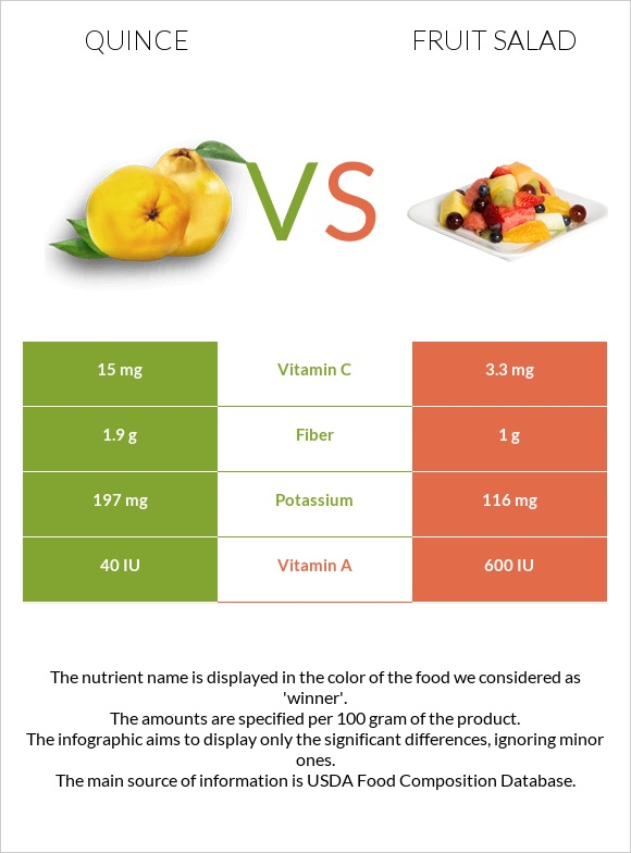 Quince vs Fruit salad infographic