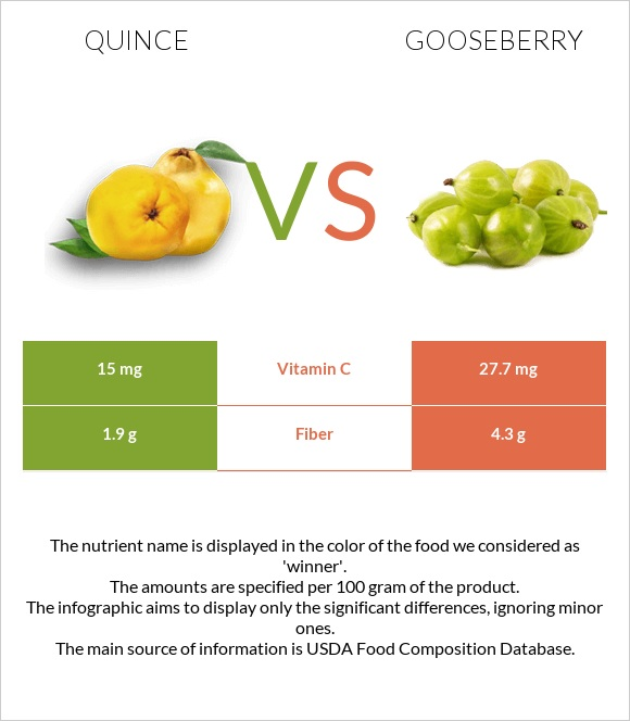 Quince vs Gooseberry infographic