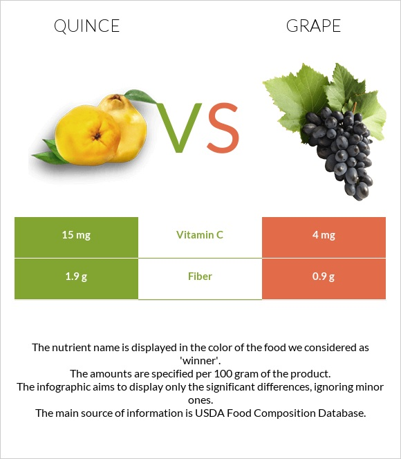 Quince vs Grape infographic