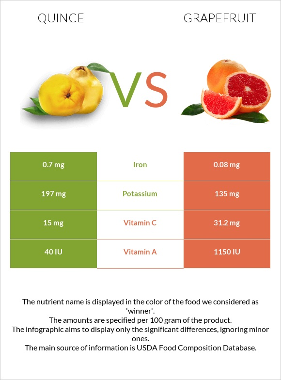 Quince vs Grapefruit infographic
