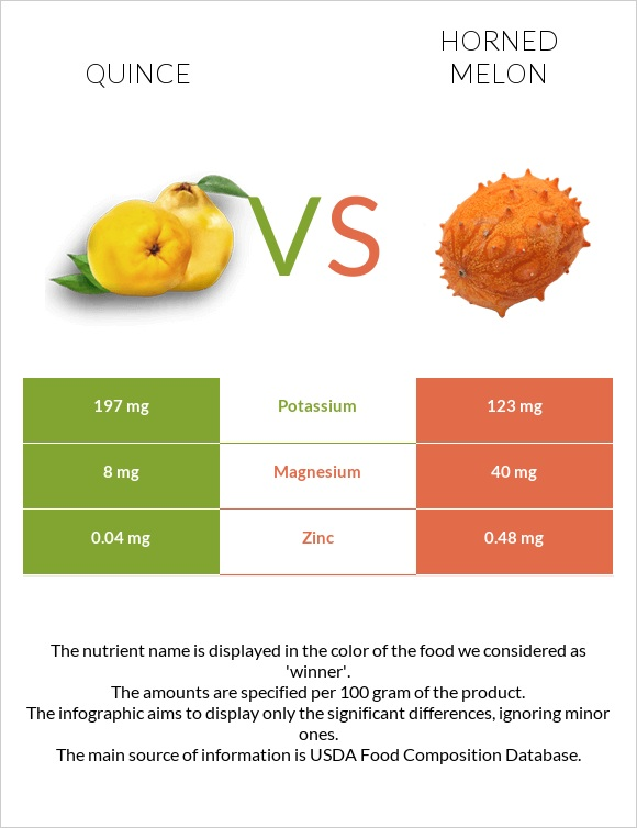 Quince vs Horned melon infographic