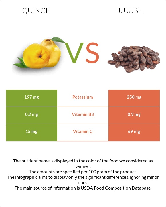 Quince vs Jujube infographic