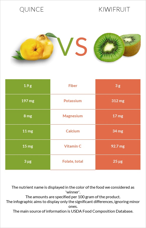 Quince vs Kiwifruit infographic