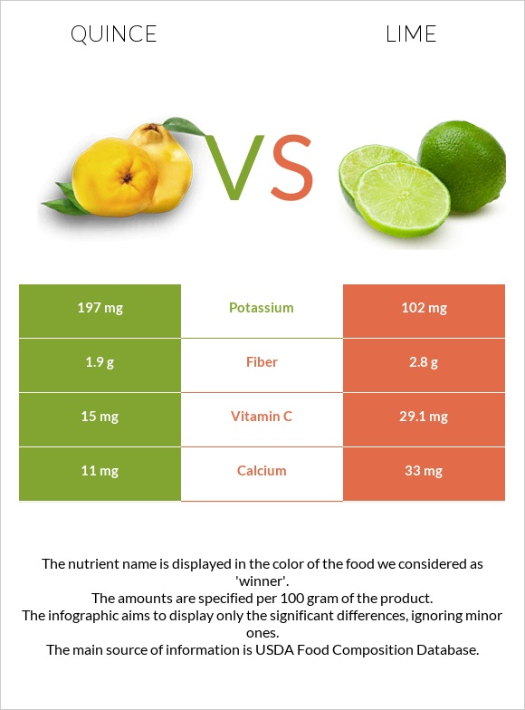 Quince vs Lime infographic