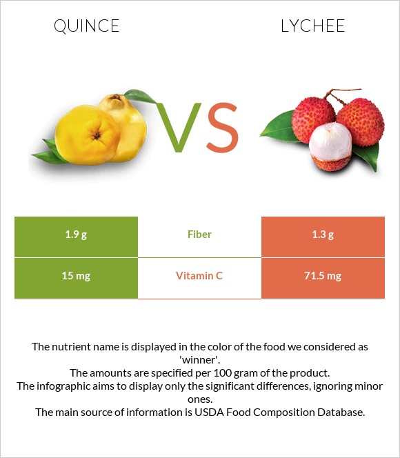 Quince vs Lychee infographic